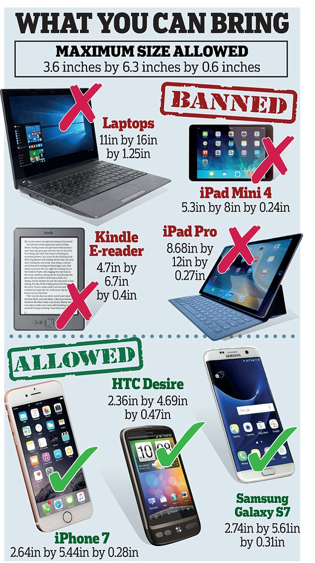 Seven things to remember about the 'carry on' ban on large electronic devices