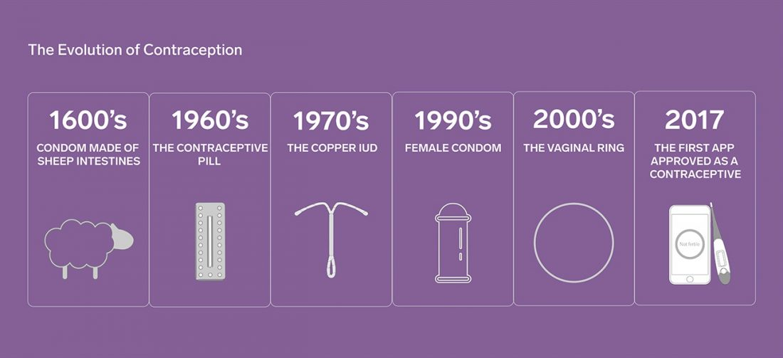 the evolution of birth control Enovid, the first birth control pill, went on the market in 1960 unlike any other previously available form of contraception, the pill was both reliable and controlled by a woman herself, requiring neither the consent nor the knowledge of her sexual partner.