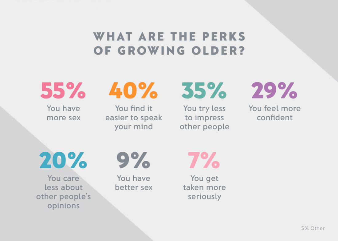 Revealed: The number one benefit of getting older!
